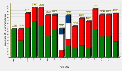 MicroSteed™ Nutrition Management and Ration Evaluation